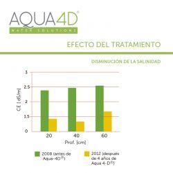 AQUA 4D Salinidad del suelo a diferentes profundidades